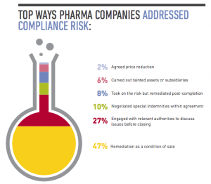 Figure 3 Top Ways Pharma Companies Addressed Compliance Risk