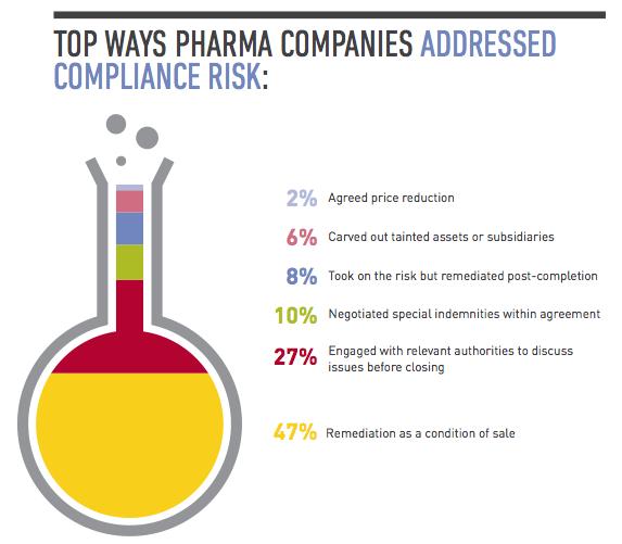 Figure 3 Top Ways Pharma Companies Addressed Compliance Risk
