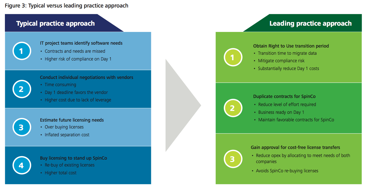 Figure 3: Typical versus leading practice approach