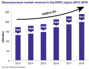 Figure 4 Bancassurance market revenue in the APAC region 2013–2018