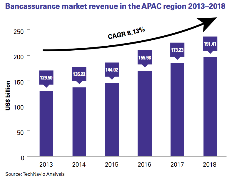 Figure 4 Bancassurance market revenue in the APAC region 2013–2018