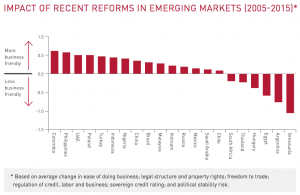 Figure 4 Impact of reforms in emerging markets