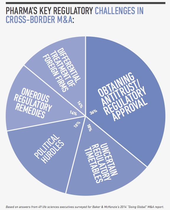 Figure 4 Pharma Key Regulatory Challenges In Cross-Border M&A