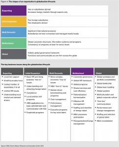 Figure 4. The stages of an organisation's globalisation lifecycle