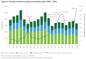 Figure 4 UK deal volumes vs. policy uncertainty index (1997 – 2016)