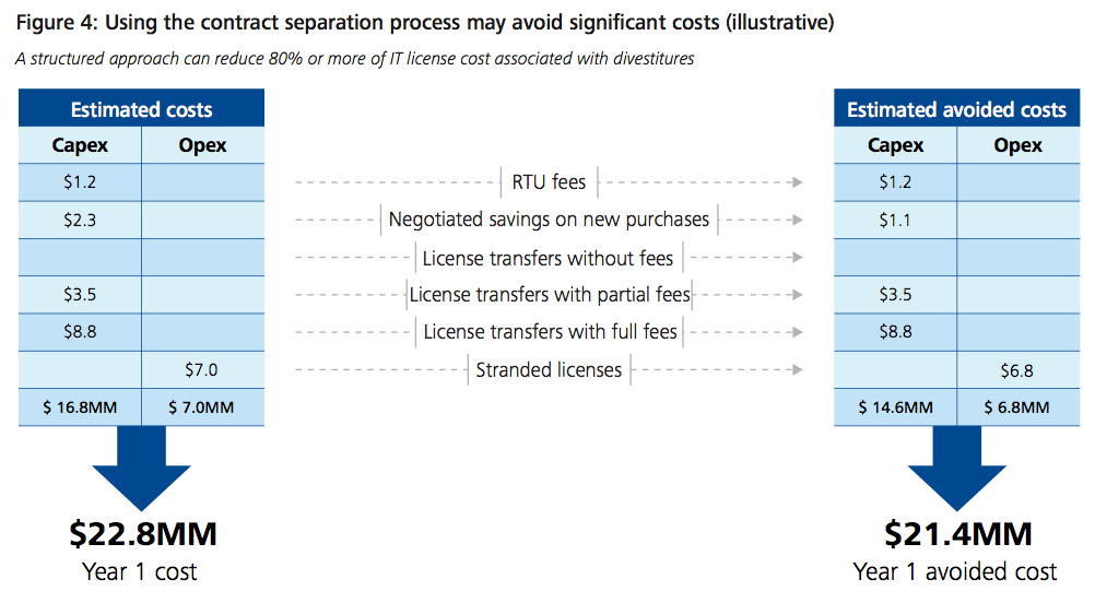 Figure 4: Using the contract separation process may avoid significant costs