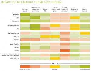 Figure 5 Impact of key macro themes by region
