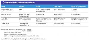 Figure 5 Recent deals in Europe
