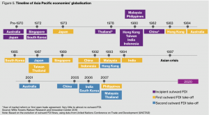 Figure 5. Timeline of Asia Pacific economies' globalisation