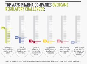 Figure 5 Top Ways Pharma Companies Overcame Regulatory Challenges