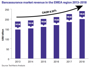 Figure 6 Bancassurance market revenue in the EMEA region 2013–2018