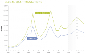 Figure 6 Global MA transactions