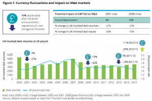 Figure 7 Currency fluctuations and impact on M&A markets