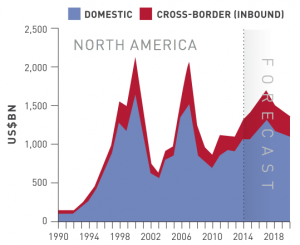 Figure 7 M&A North America