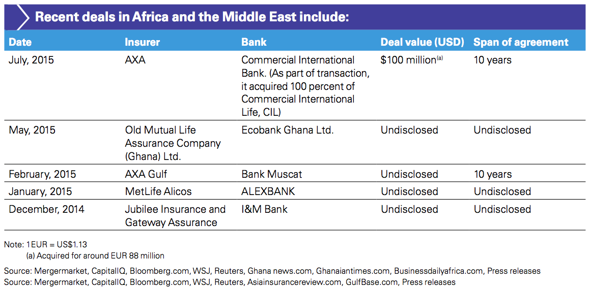 Figure 7 Recent deals in Africa and the Middle East