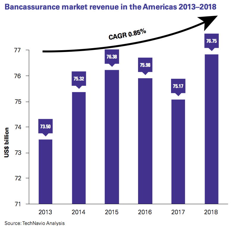 Figure 8 Bancassurance market revenue in the Americas 2013–2018