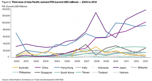 Figure 8. Third wave of Asia Pacific outward FDI (current USD millions) — 2000 to 2013