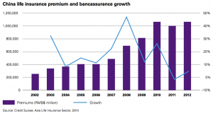 Figure 9 China life insurance premium and bancassurance growth