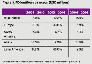 Figure 9 FDI outflows by region