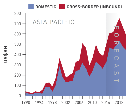 Figure 9 M&A Asia Pacific