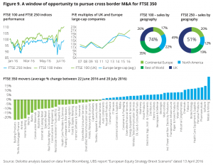 Figure 9 Window of opportunity to pursue cross border M&A for FTSE 350