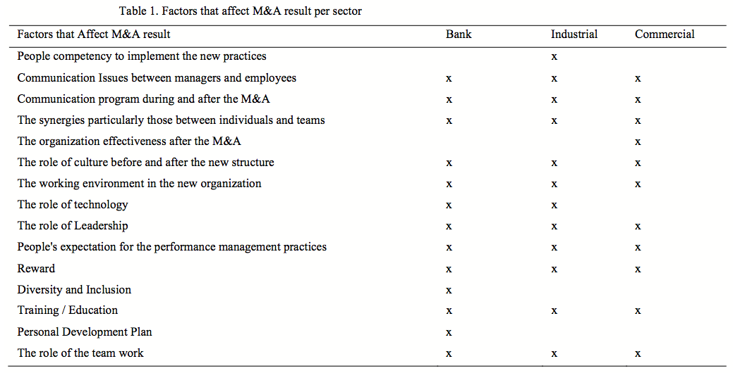 Table 1 Factors that affect MA result per sector