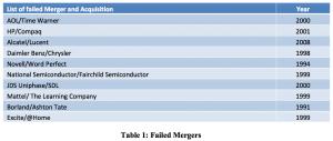 Table 1 Failed Mergers