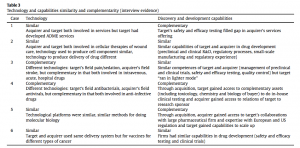 Table 3 Technology-capabilities similarity-complementarity