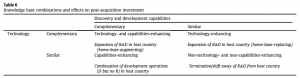 Table 6 Knowledge base combinations-effects on post-acquisition investment
