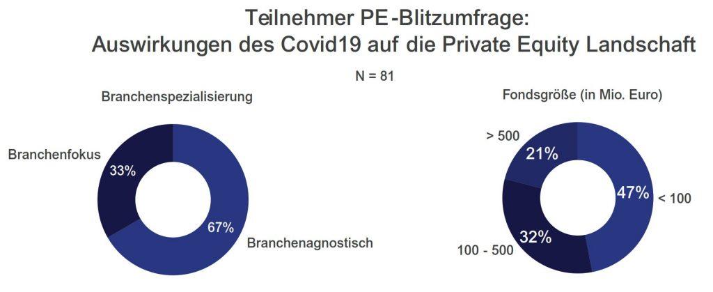 Teilnehmer der Studie Private Equity Covid