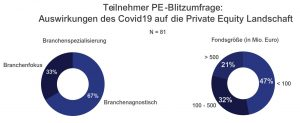 Teilnehmer der Studie Private Equity Covid