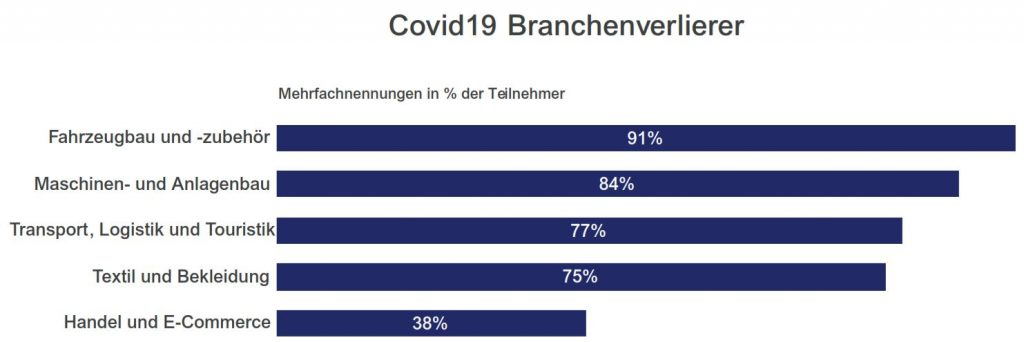Branchen Verlierer Private Equity Covid