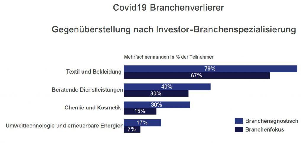 Branchen Verlierer nach Fondsfokus Private Equity