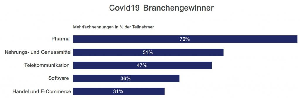 Branchen Gewinner Private Equity Covid
