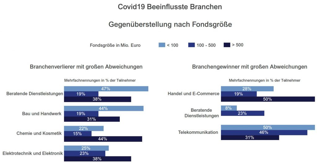 Industrien Auswirkung Covid Private Equity