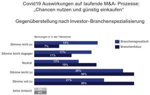 Unternehmen günstig kaufen nach Branchenfokus Private Equity