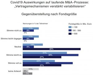 Vertragsmechanismen M&A Private Equity Fondsgröße